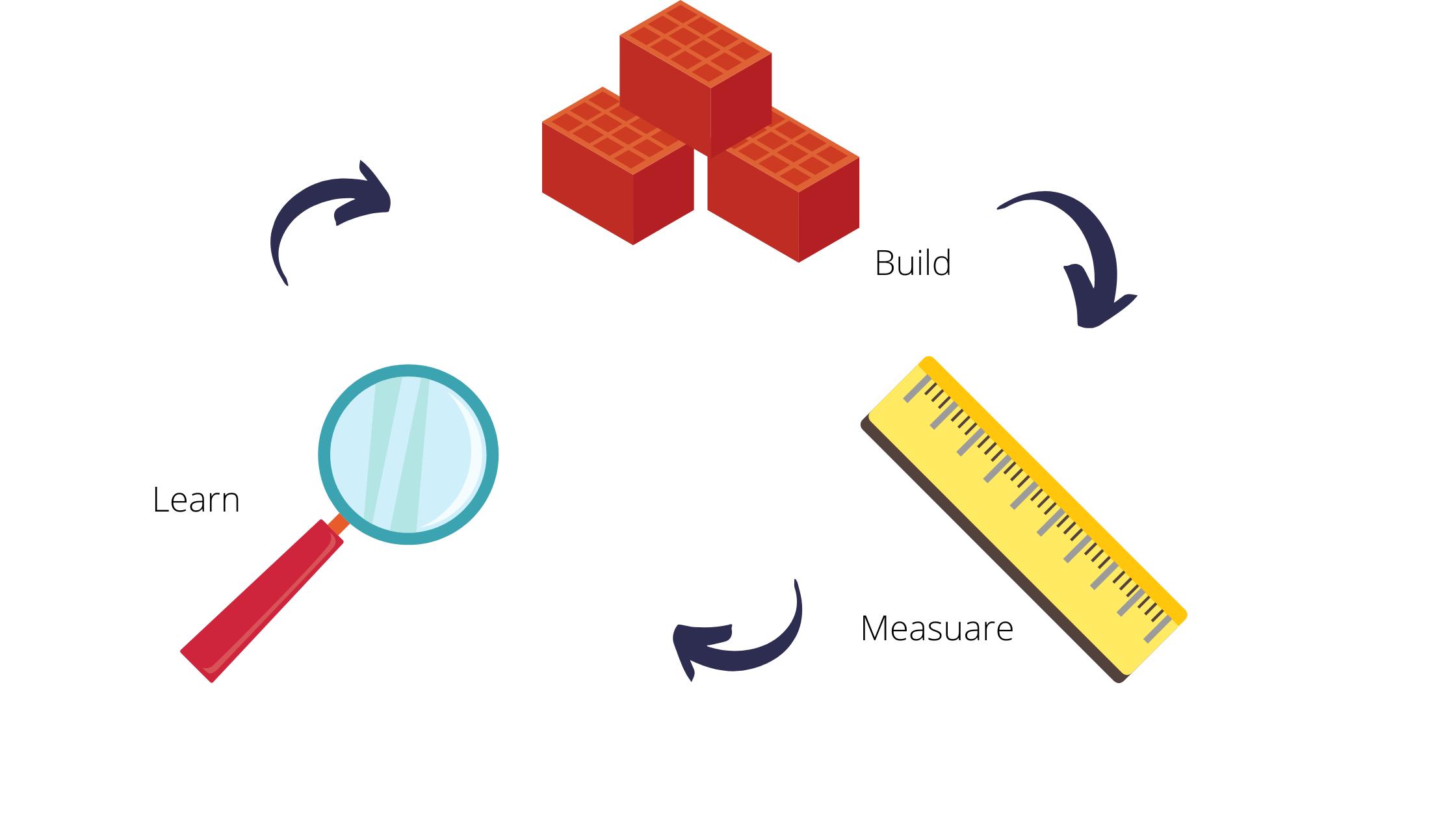 how to build a minimum viable product - b.m.l. principle