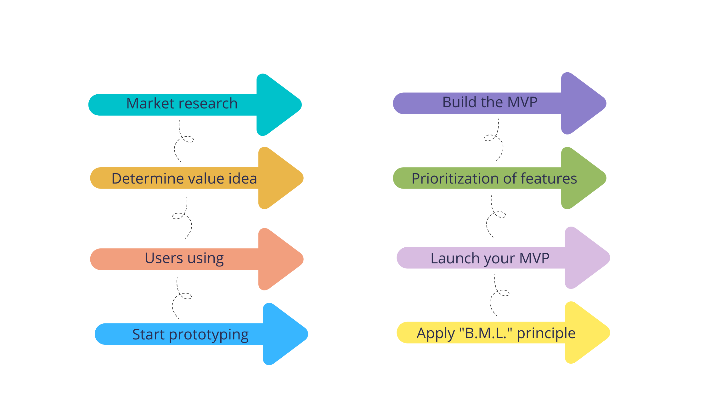 how to build a minimum viable product step by step