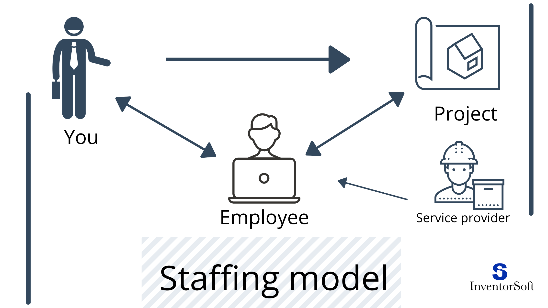 outsourcing pricing models it staffing