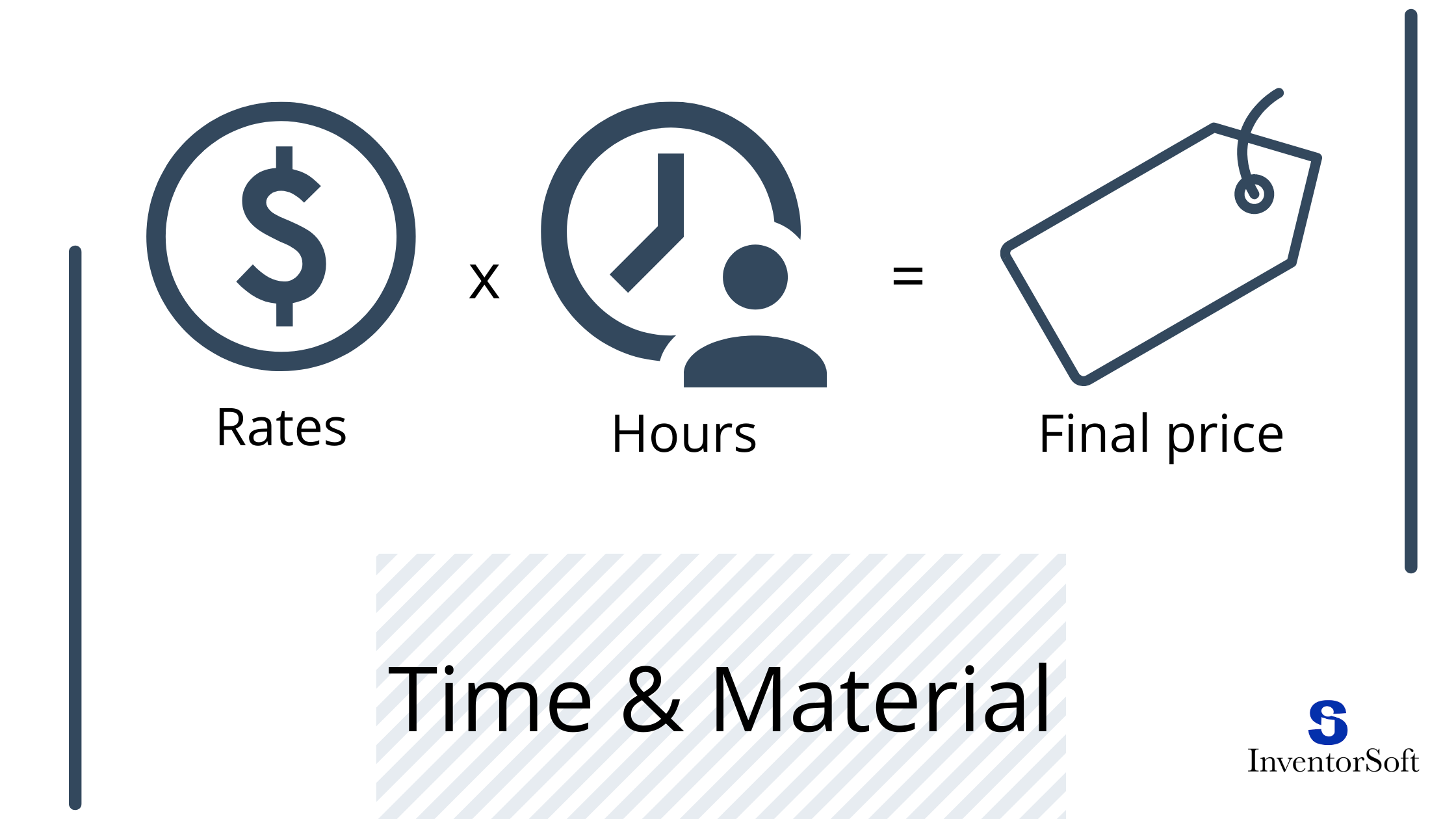 outsourcing pricing models time and material model
